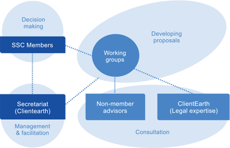 decision_making_diagram
